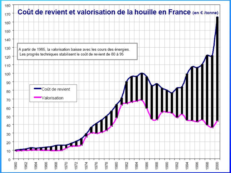 Pourquoi l'arrêt du charbon en France .
