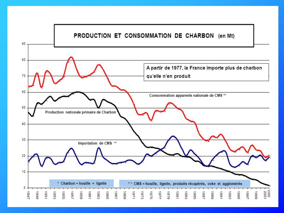 A partir de 1977, l'électricité d origine nucléaire va devenir l'énergie primaire prépondérante