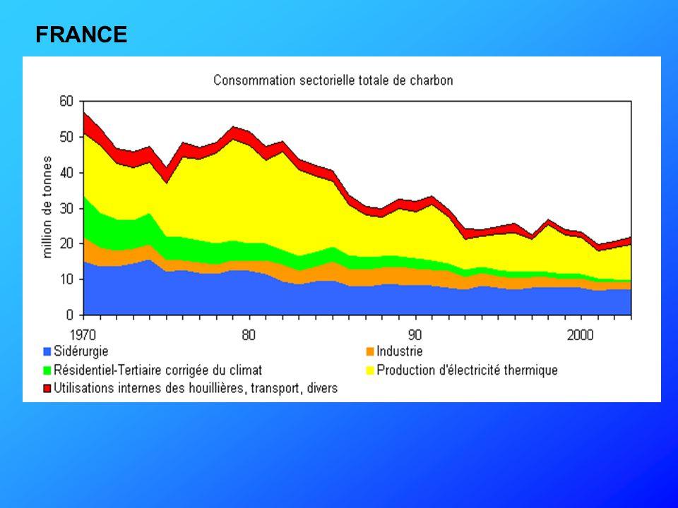 A partir de 1977, la France importe plus de charbon qu'elle n'en produit