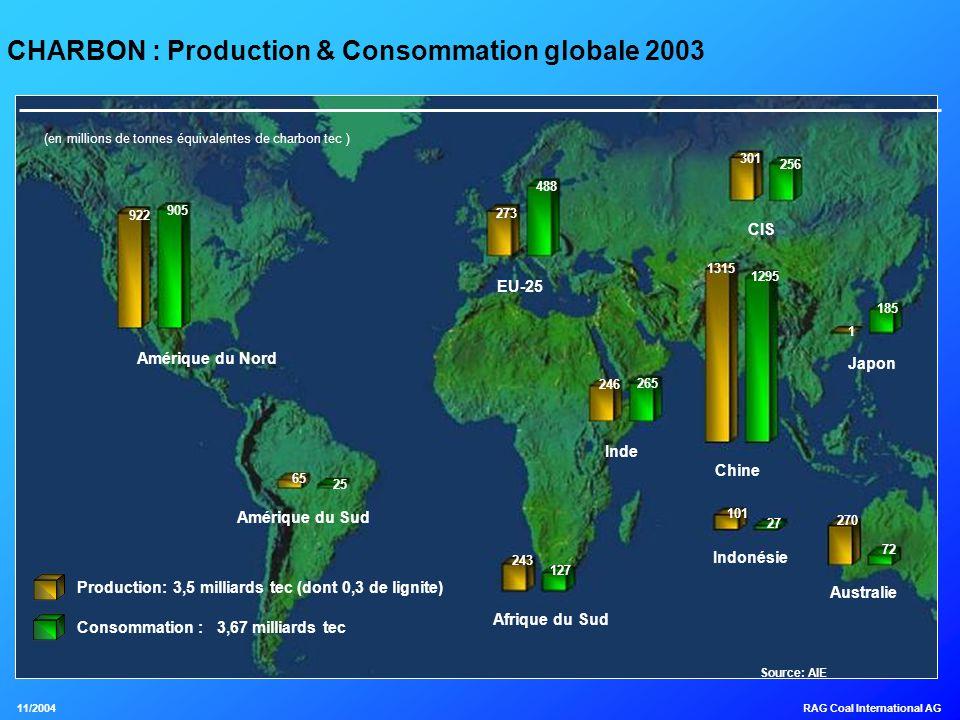 Charbon : atouts et points faibles Atouts –Réserves mondiales importantes (plus de 250 ans) –Réserves géographiquement bien réparties –Facile à transporter et stocker –Stabilité des prix du marché Points faibles –Image environnementale défavorable –Utilisations générant du CO2 CHARBONNAGES DE FRANCE