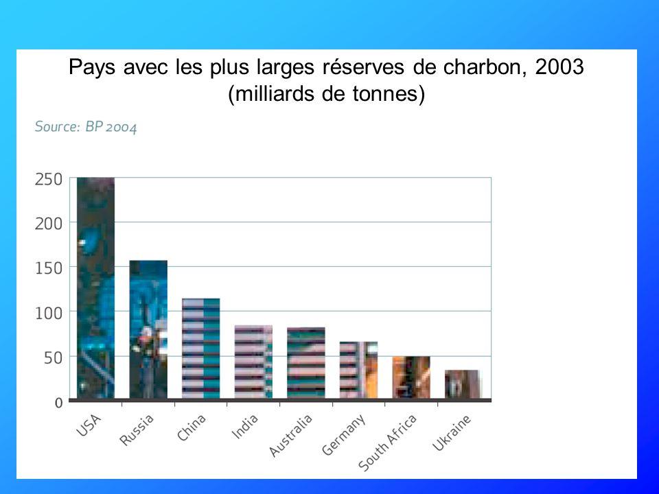 Réserves mondiales prouvées de combustibles fossiles Pétrole Gaz Charbon
