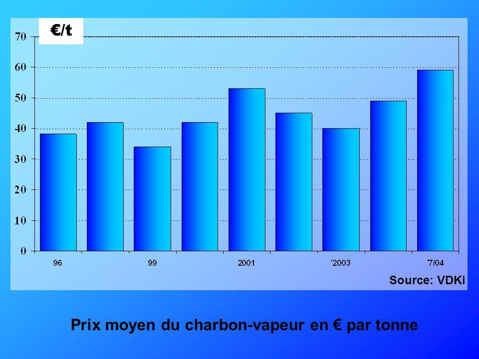 Principaux pays exportateurs, 2003 (Mt) Charbon à coke Charbon vapeur