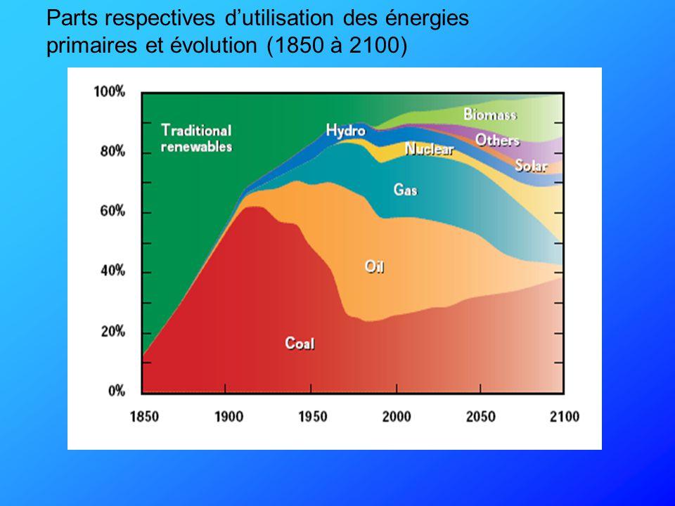 Source: VDKi Prix moyen du charbon-vapeur en € par tonne €/t