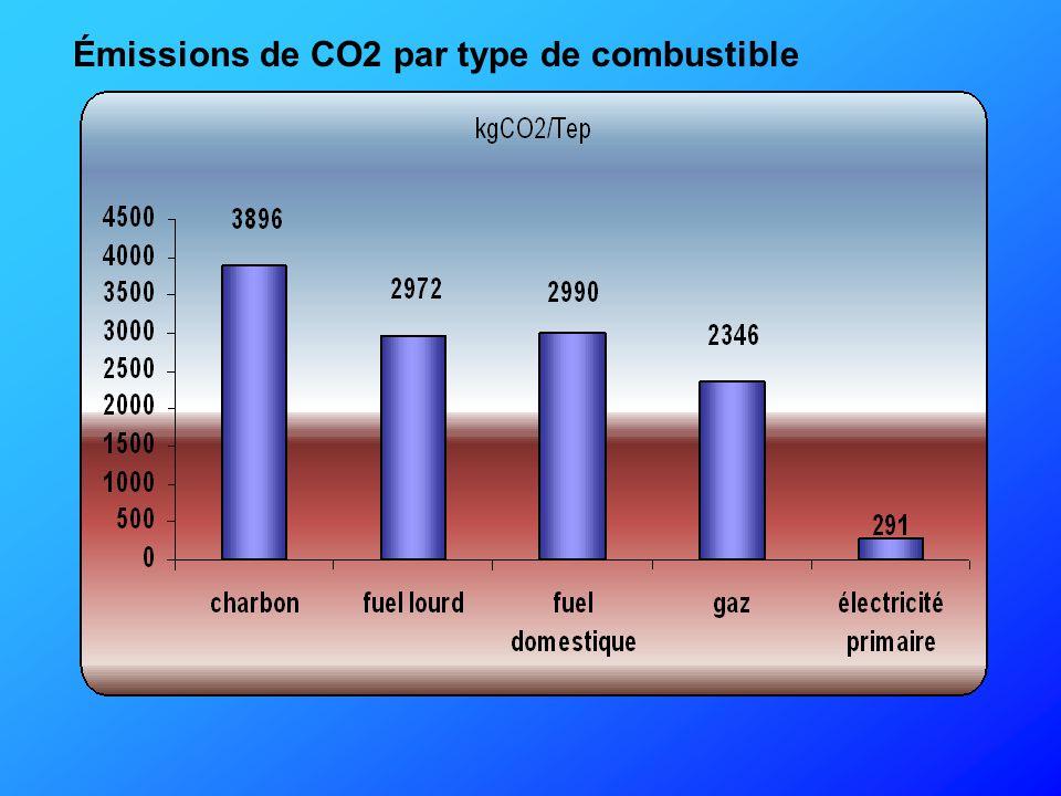 Le traitement des émissions polluantes générées par l'utilisation du charbon PoussièresElectrofiltres>99% Oxydes de soufreCombustion en lit fluidisé Désulfuration des fumées 90-97% Oxydes d'azoteCombustion en lit fluidisé Traitement catalytique des fumées80-90% CO2 gaz à effet Technologies en de serrezéro émission dévelopt CHARBONNAGES DE FRANCE