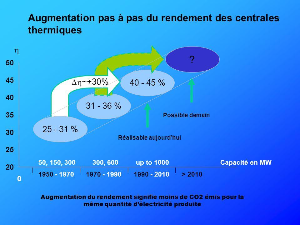 Contribution du charbon à l'augmentation de l'effet de serre sur un an Charbon 18.9 % Autres sources 81.1 % Contributions à l'effet de serre Sources anthropiques de méthane Déchets solides 16 % Extraction du charbon 13 % Production de pétrole et de gaz 16% Agriculture 25 % Matières vivantes 30 % Contribution des différents Gaz à Effet de Serre à l'augmentation de l'effet de serre sur un an Gaz carbonique CO2 55 % Oxyde d'azote 6 % CFCs 24 % Methane 15 %
