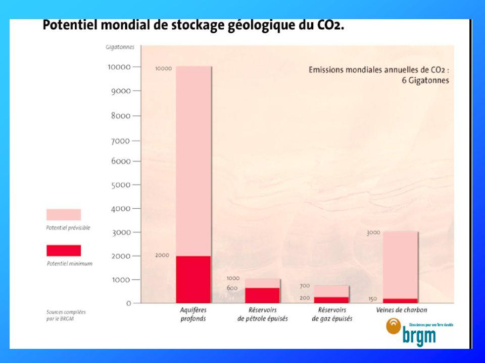 Gisements de pétrole ou réserves de gaz Centrale électrique avec Captation du CO2 Aquifères salines profondes Pipeline Gisements de charbon inexploitables Différentes options de stockage de CO2