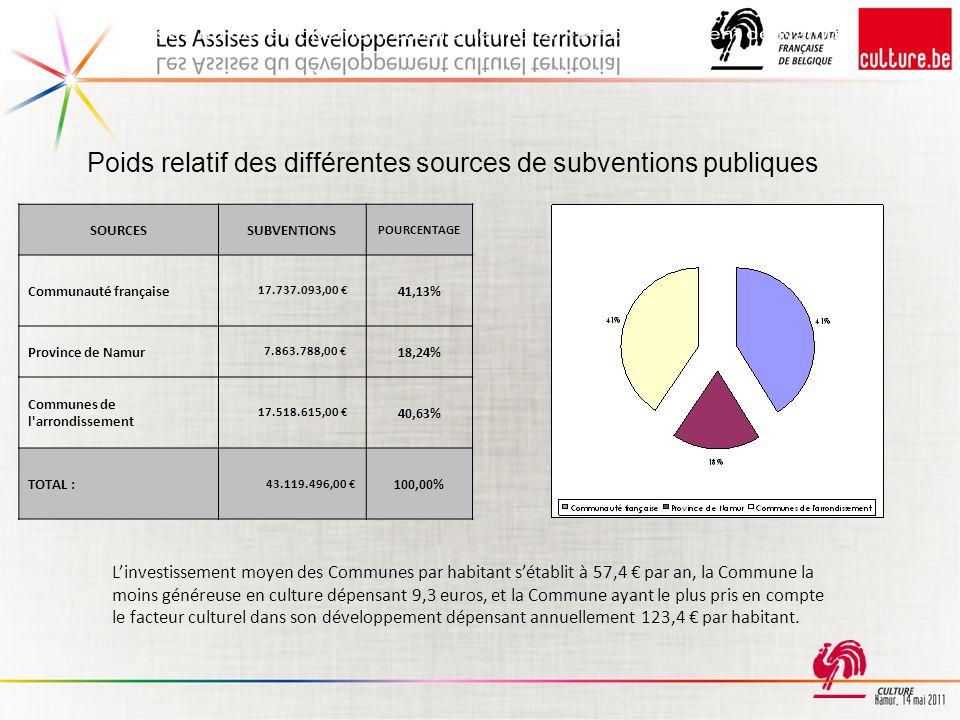 SOURCESSUBVENTIONS POURCENTAGE Communauté française 17.737.093,00 € 41,13% Province de Namur 7.863.788,00 € 18,24% Communes de l arrondissement 17.518.615,00 € 40,63% TOTAL : 43.119.496,00 € 100,00% L'investissement moyen des Communes par habitant s'établit à 57,4 € par an, la Commune la moins généreuse en culture dépensant 9,3 euros, et la Commune ayant le plus pris en compte le facteur culturel dans son développement dépensant annuellement 123,4 € par habitant.