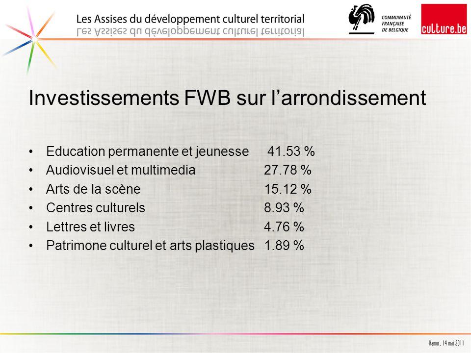 Investissements FWB sur l'arrondissement Education permanente et jeunesse 41.53 % Audiovisuel et multimedia 27.78 % Arts de la scène 15.12 % Centres culturels 8.93 % Lettres et livres 4.76 % Patrimone culturel et arts plastiques 1.89 %