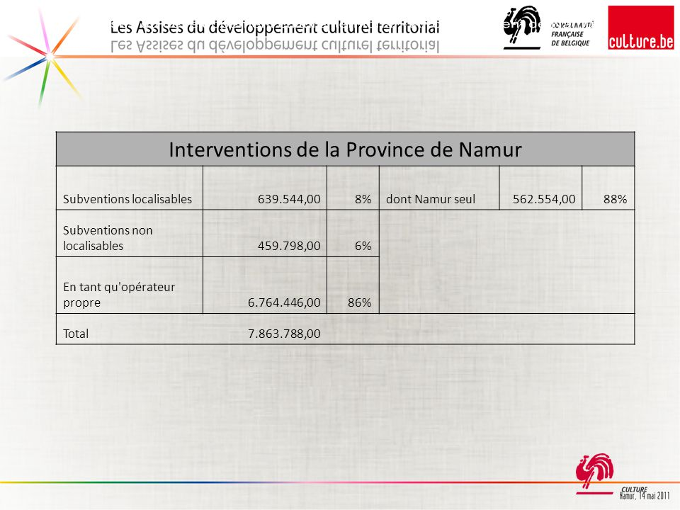 Interventions de la Province de Namur Subventions localisables639.544,008%dont Namur seul562.554,0088% Subventions non localisables459.798,006% En tan