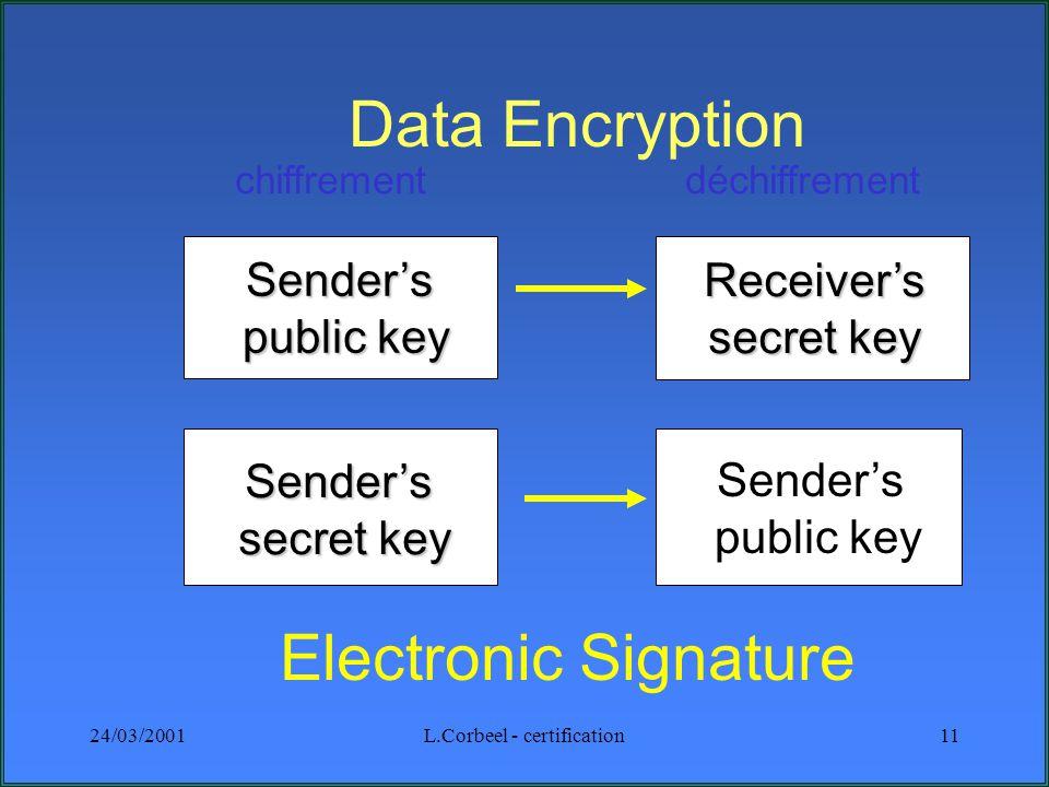 24/03/2001L.Corbeel - certification11 Sender's public key public key Receiver's secret key Sender's secret key secret key chiffrementdéchiffrement Electronic Signature Data Encryption Sender's public key public key
