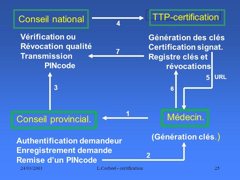 24/03/2001L.Corbeel - certification25 Médecin. (Génération clés.) Conseil provincial.