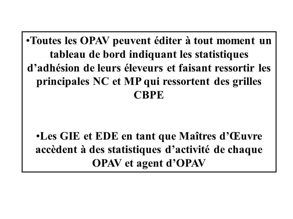 Toutes les OPAV peuvent éditer à tout moment un tableau de bord indiquant les statistiques d'adhésion de leurs éleveurs et faisant ressortir les princ