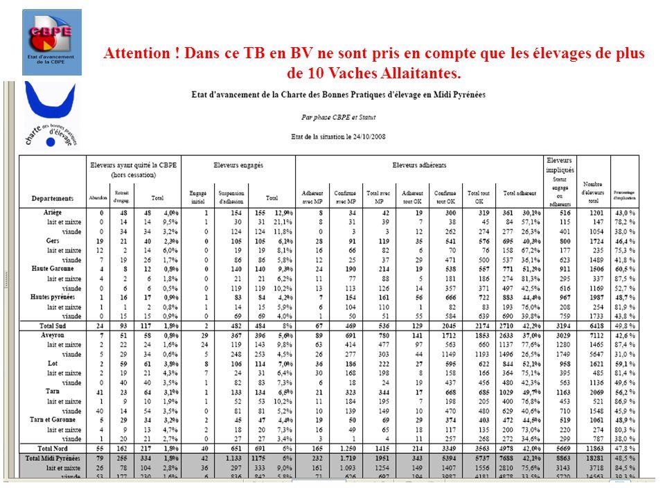 Attention ! Dans ce TB en BV ne sont pris en compte que les élevages de plus de 10 Vaches Allaitantes.