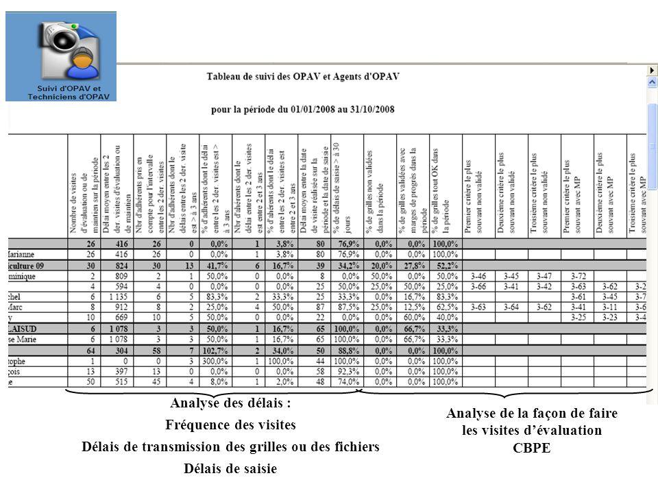 Analyse de la façon de faire les visites d'évaluation CBPE Analyse des délais : Fréquence des visites Délais de transmission des grilles ou des fichie