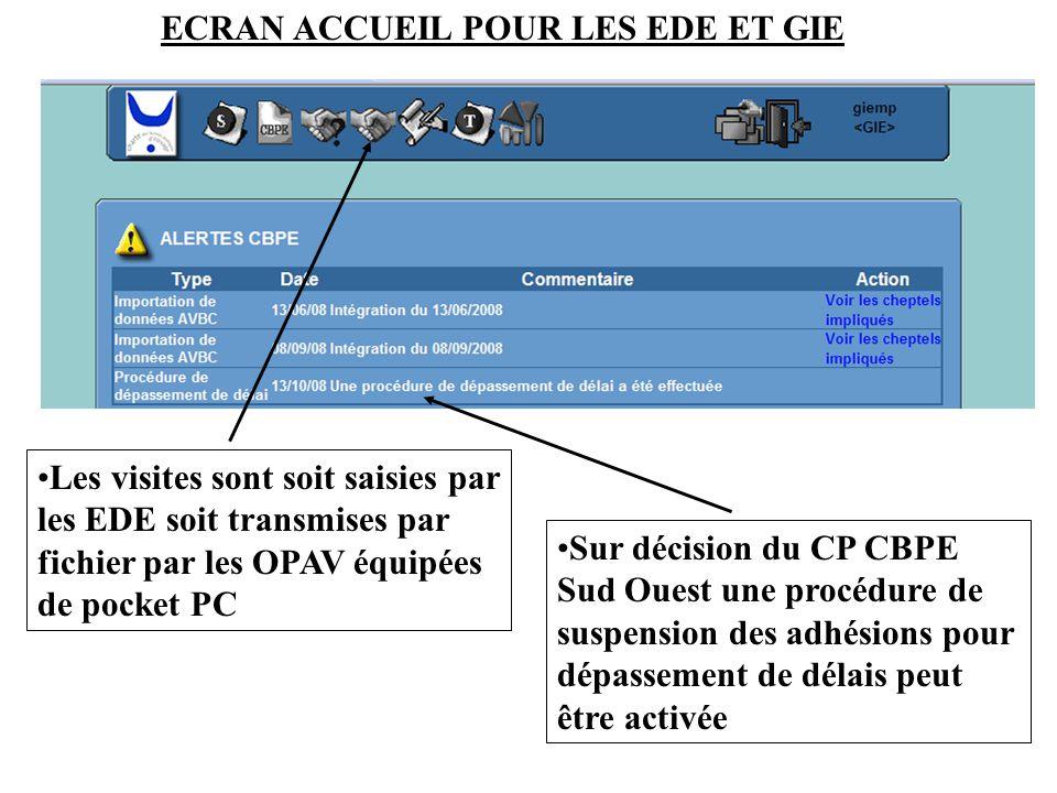 Les visites sont soit saisies par les EDE soit transmises par fichier par les OPAV équipées de pocket PC Sur décision du CP CBPE Sud Ouest une procédu