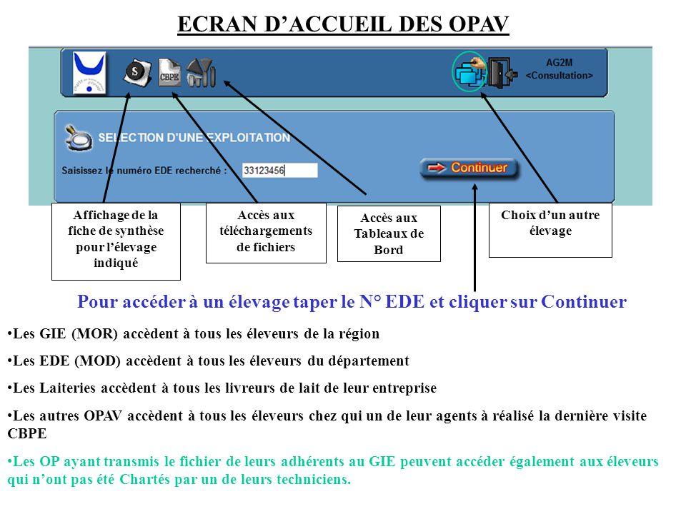 ECRAN D'ACCUEIL DES OPAV Affichage de la fiche de synthèse pour l'élevage indiqué Accès aux téléchargements de fichiers Choix d'un autre élevage Accès