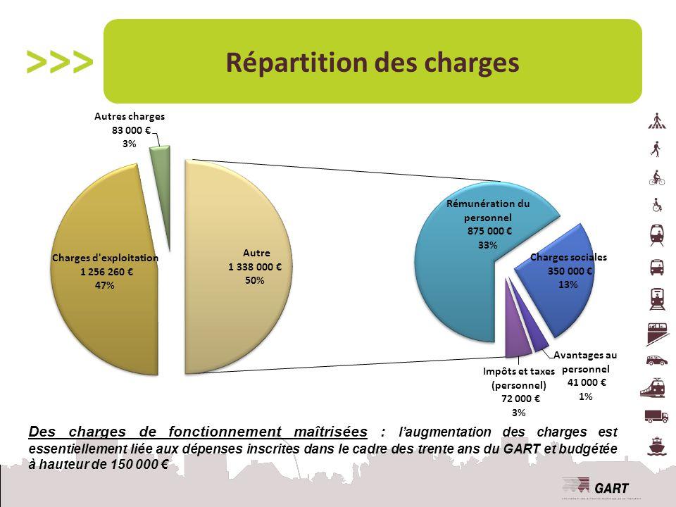 Répartition des charges Des charges de fonctionnement maîtrisées : l'augmentation des charges est essentiellement liée aux dépenses inscrites dans le cadre des trente ans du GART et budgétée à hauteur de 150 000 €