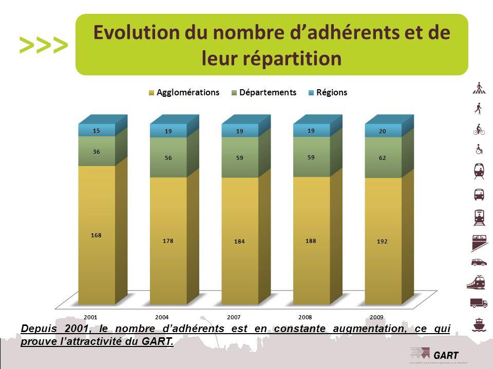Evolution du nombre d'adhérents et de leur répartition Depuis 2001, le nombre d'adhérents est en constante augmentation, ce qui prouve l'attractivité du GART.