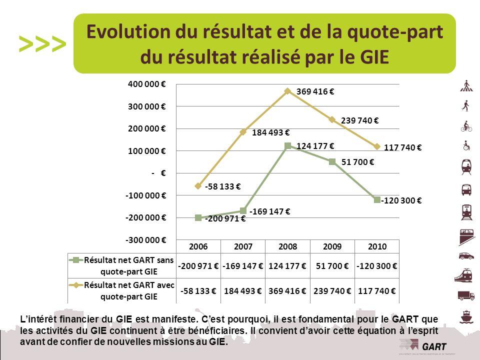 Evolution du résultat et de la quote-part du résultat réalisé par le GIE L'intérêt financier du GIE est manifeste.