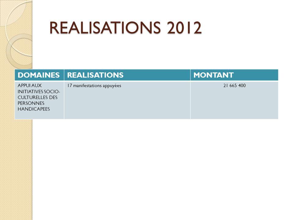 DOMAINESREALISATIONSMONTANT APPUI AUX INITIATIVES SOCIO- CULTURELLES DES PERSONNES HANDICAPEES 17 manifestations appuyées21 665 400 REALISATIONS 2012
