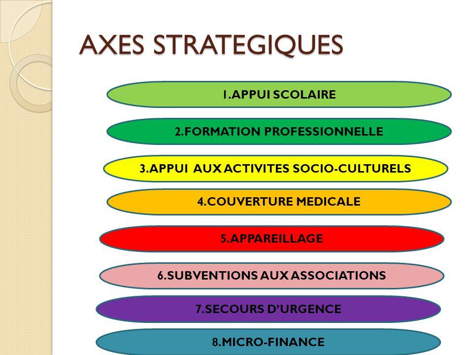 AXES STRATEGIQUES 1.APPUI SCOLAIRE 2.FORMATION PROFESSIONNELLE 3.APPUI AUX ACTIVITES SOCIO-CULTURELS 4.COUVERTURE MEDICALE 5.APPAREILLAGE 6.SUBVENTIONS AUX ASSOCIATIONS 7.SECOURS D'URGENCE 8.MICRO-FINANCE