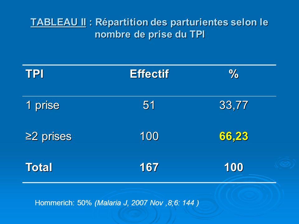 TABLEAU II : Répartition des parturientes selon le nombre de prise du TPI TPIEffectif% 1 prise 5133,77 ≥2 prises 10066,23 Total167100 Hommerich: 50% (