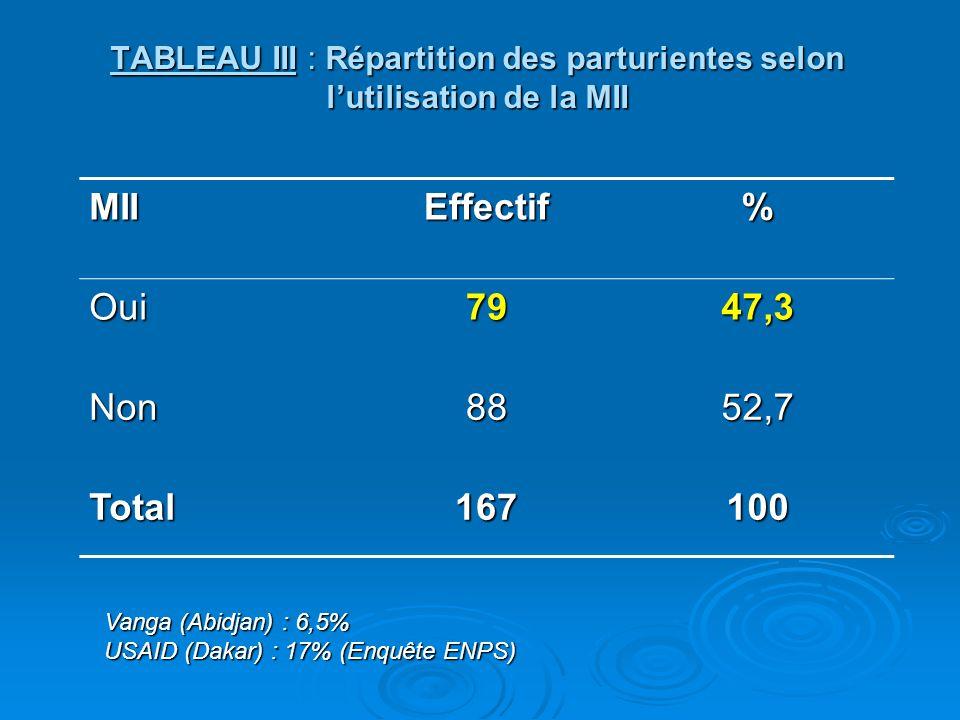 MIIEffectif% Oui7947,3 Non8852,7 Total167100 TABLEAU III : Répartition des parturientes selon l'utilisation de la MII Vanga (Abidjan) : 6,5% USAID (Da
