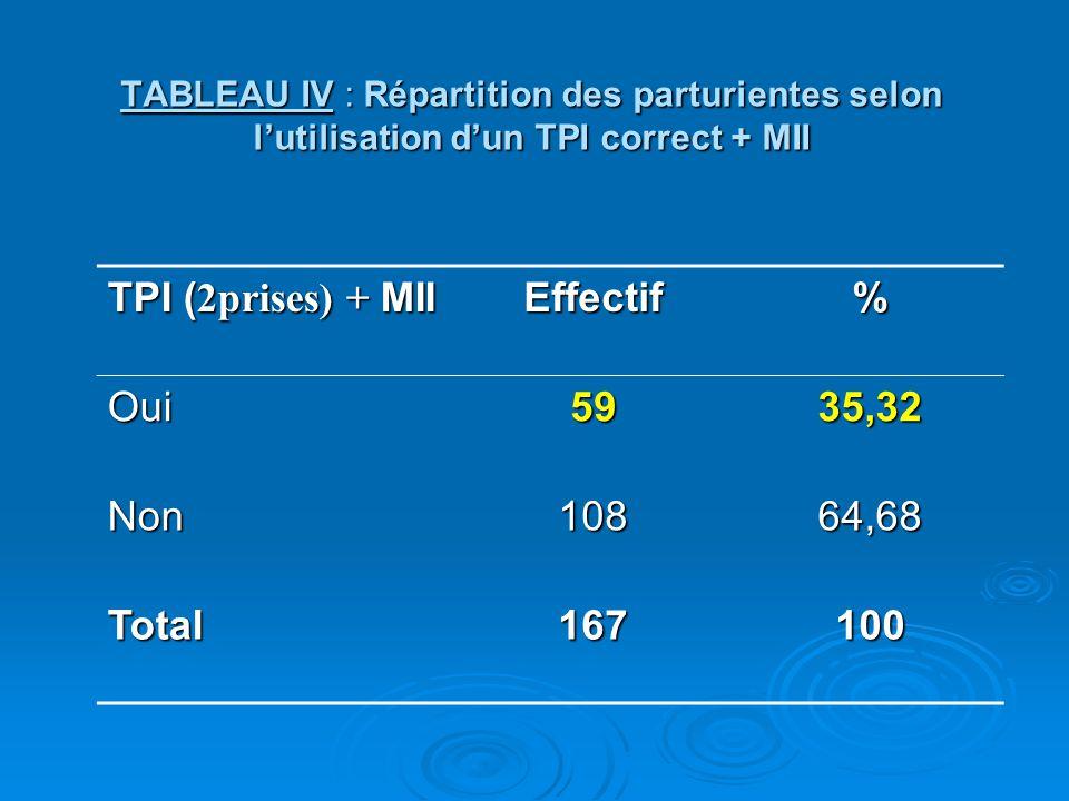 TPI ( 2prises) + MII Effectif% Oui5935,32 Non10864,68 Total167100 TABLEAU IV : Répartition des parturientes selon l'utilisation d'un TPI correct + MII