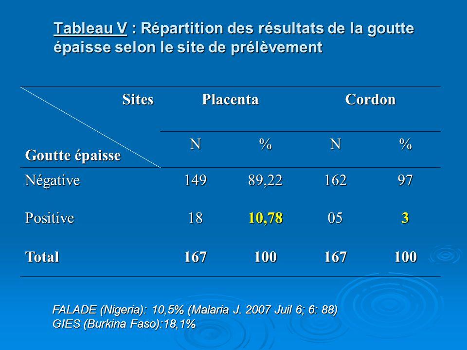 Tableau V : Répartition des résultats de la goutte épaisse selon le site de prélèvement Sites Sites Goutte épaisse PlacentaCordon N%N% Négative14989,2