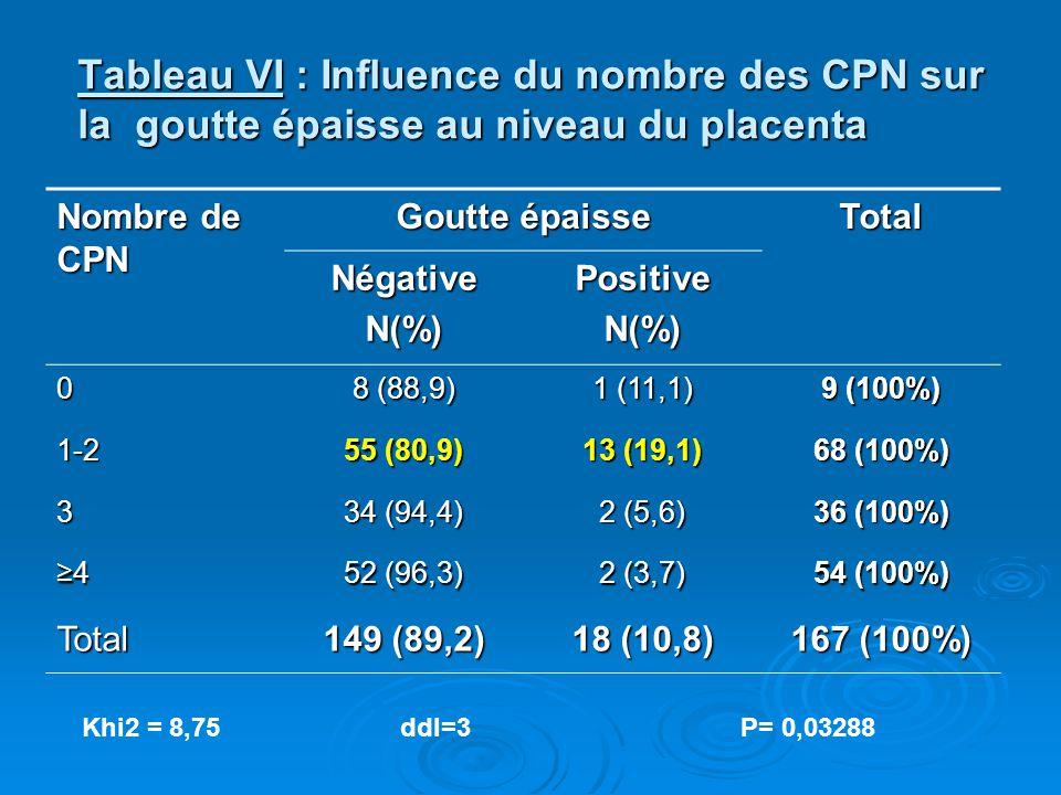 Tableau VI : Influence du nombre des CPN sur la goutte épaisse au niveau du placenta Nombre de CPN Goutte épaisse Total NégativeN(%)PositiveN(%) 0 8 (