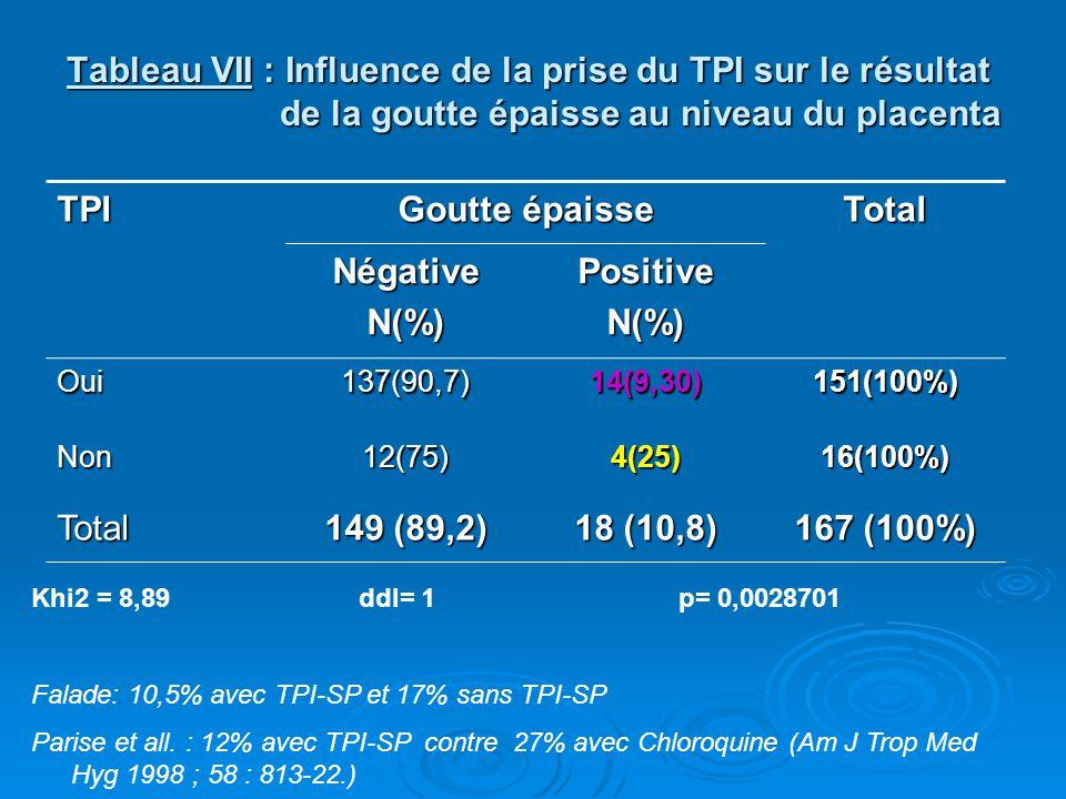 Tableau VII : Influence de la prise du TPI sur le résultat de la goutte épaisse au niveau du placenta TPI Goutte épaisse Total NégativeN(%)PositiveN(%