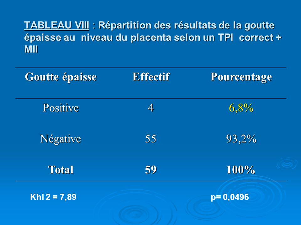 TABLEAU VIII : Répartition des résultats de la goutte épaisse au niveau du placenta selon un TPI correct + MII Goutte épaisse EffectifPourcentage Posi