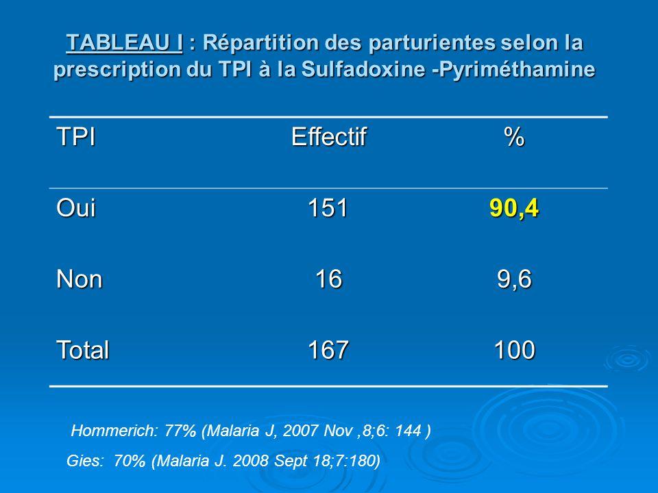 TABLEAU I : Répartition des parturientes selon la prescription du TPI à la Sulfadoxine -Pyriméthamine TPIEffectif% Oui15190,4 Non169,6 Total167100 Hom