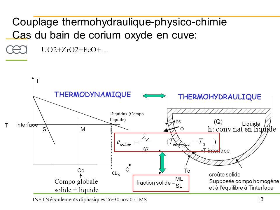 13 INSTN écoulements diphasiques 26-30 nov 07 JMS Couplage thermohydraulique-physico-chimie Cas du bain de corium oxyde en cuve: T interface SM L T Co