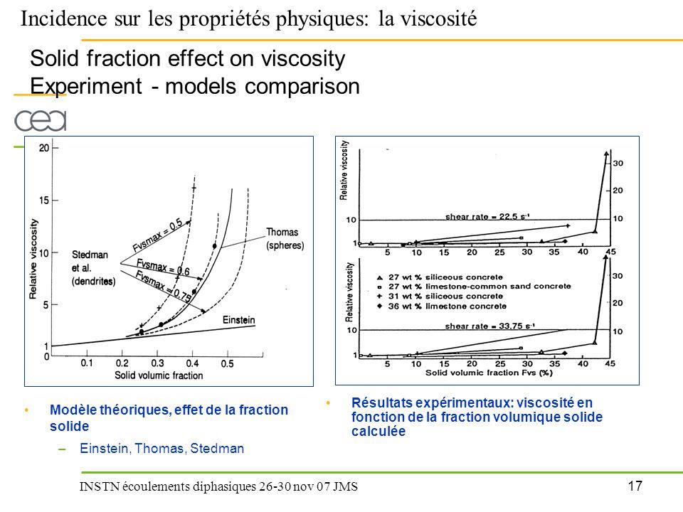 17 INSTN écoulements diphasiques 26-30 nov 07 JMS Solid fraction effect on viscosity Experiment - models comparison Résultats expérimentaux: viscosité