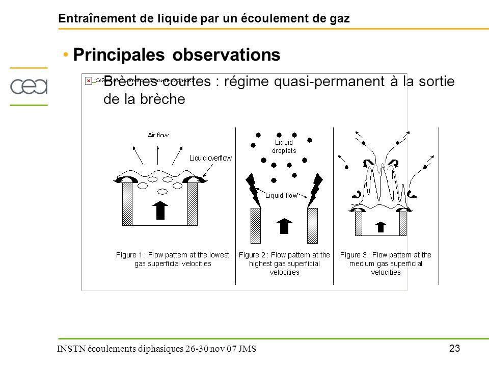 23 INSTN écoulements diphasiques 26-30 nov 07 JMS Entraînement de liquide par un écoulement de gaz Principales observations –Brèches courtes : régime