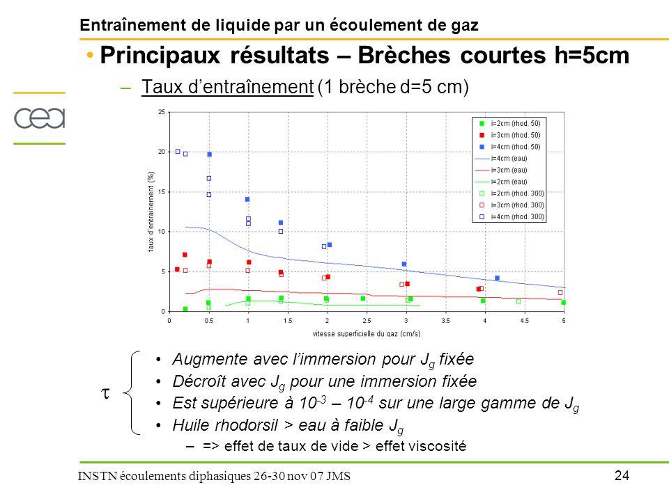 24 INSTN écoulements diphasiques 26-30 nov 07 JMS Entraînement de liquide par un écoulement de gaz Principaux résultats – Brèches courtes h=5cm –Taux