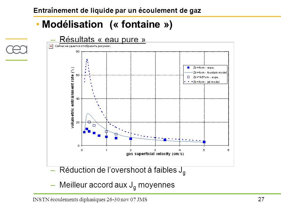 27 INSTN écoulements diphasiques 26-30 nov 07 JMS Entraînement de liquide par un écoulement de gaz Modélisation (« fontaine ») –Résultats « eau pure »
