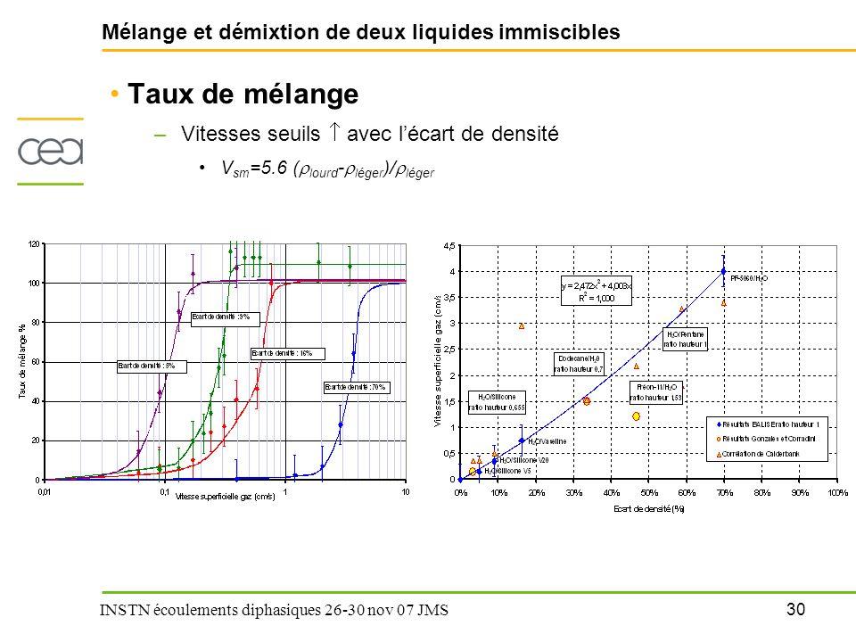 30 INSTN écoulements diphasiques 26-30 nov 07 JMS Mélange et démixtion de deux liquides immiscibles Taux de mélange –Vitesses seuils  avec l'écart de