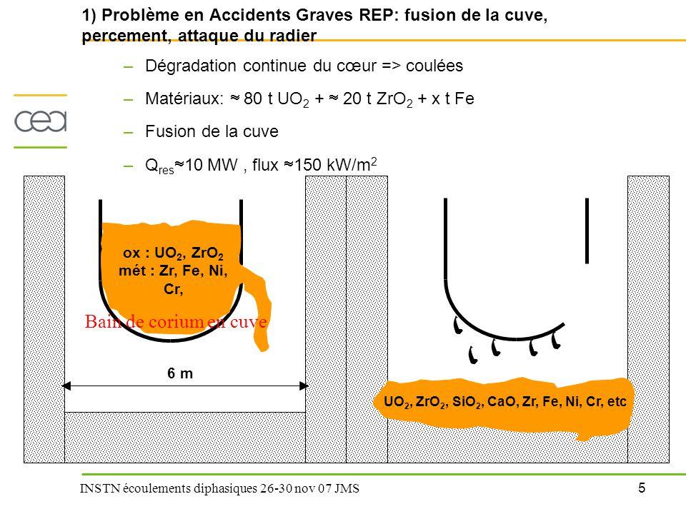 26 INSTN écoulements diphasiques 26-30 nov 07 JMS Entraînement de liquide par un écoulement de gaz Modélisation –Modèle « fontaine » : écoulement double phase Même « procédure » que pour le simple phase Modèle de Zuber et Findlay pour le taux de vide dans la brèche Pertes de charge par le modèle de Lockhart et Martinelli –Vitesse superficielle de liquide dans la brèche –Taux d'entraînement