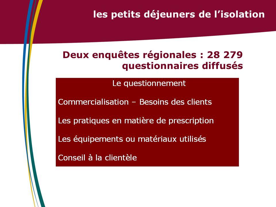 les petits déjeuners de l'isolation Deux enquêtes régionales : 28 279 questionnaires diffusés