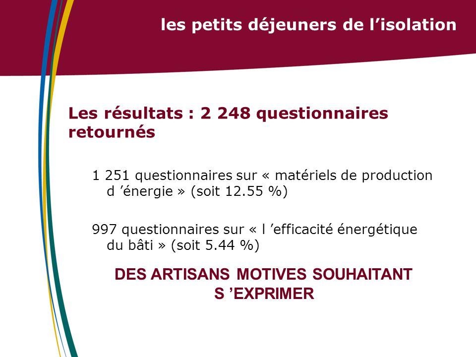 les petits déjeuners de l'isolation Les résultats : 2 248 questionnaires retournés 1 251 questionnaires sur « matériels de production d 'énergie » (soit 12.55 %) 997 questionnaires sur « l 'efficacité énergétique du bâti » (soit 5.44 %) DES ARTISANS MOTIVES SOUHAITANT S 'EXPRIMER
