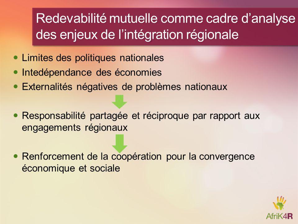 Agenda partagé comme fondement d'une action coopérative Espace de dialogue pour l'examen par les pairs,et la redevabilité mutuelle Action Preuve Incitations Mécanisme de suivi pour mesurer le progrès Ciblage d'objectif communs et renforcement de l'efficacité des Etats par l'harmonisation des normes et l'application des principes de la GRD pour améliorer la convergence régionale Echange de connaissances et apprentissage mutuel Appropriation