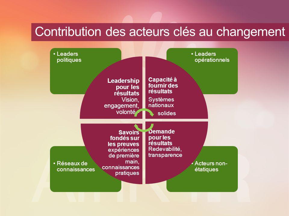 Une plateforme pour le partage des bonnes pratiques et le renforcement des capacités Groupes thématiques Leadership Planification et budgétisation Redevabilité Suivi et évaluation Réseaux partenaires (Plateforme africaine pour les résultats) Comité de Direction AfCoP CoP nationalesCoP régionalesCoP thématiques Plateformes en ligne et forums de haut niveau