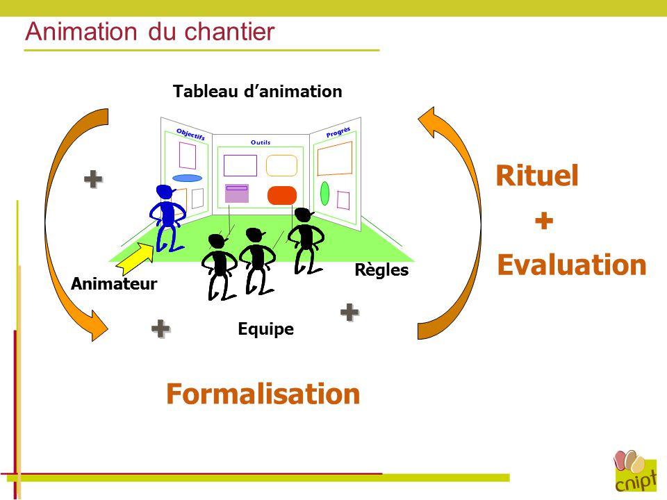 Animation du chantier Tableau d'animation Progrès Objectifs Outils + + + Equipe + Règles + + + + + + + Animateur + Rituel Evaluation + Formalisation