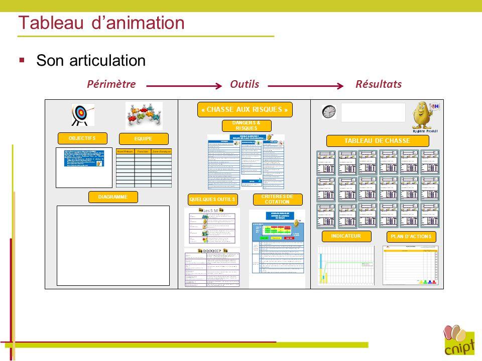Tableau d'animation  Son articulation CRITERES DE COTATION « CHASSE AUX RISQUES » DANGERS & RISQUES QUELQUES OUTILS OBJECTIFS EQUIPE DIAGRAMME TABLEA