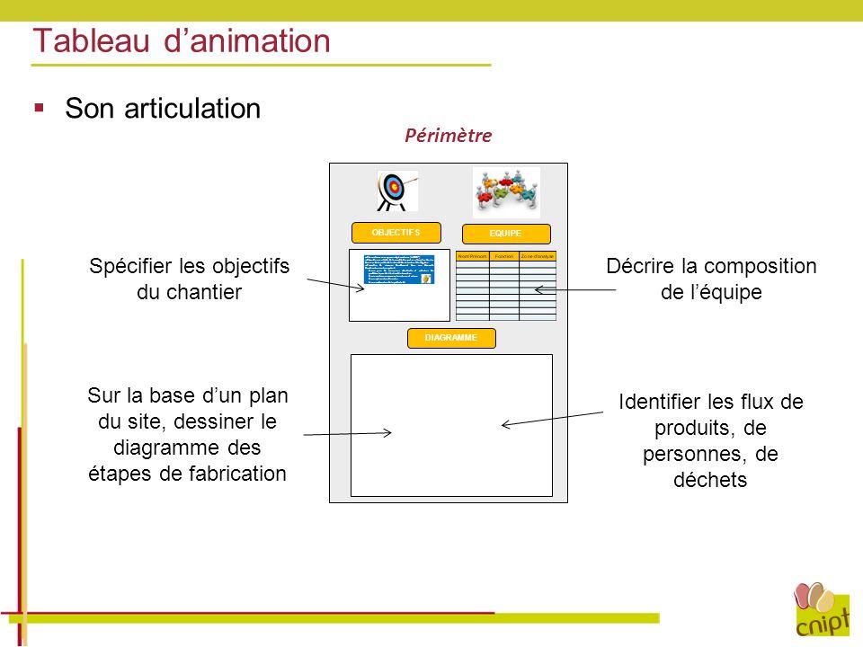 Tableau d'animation  Son articulation OBJECTIFS EQUIPE DIAGRAMME Périmètre Spécifier les objectifs du chantier Décrire la composition de l'équipe Ide