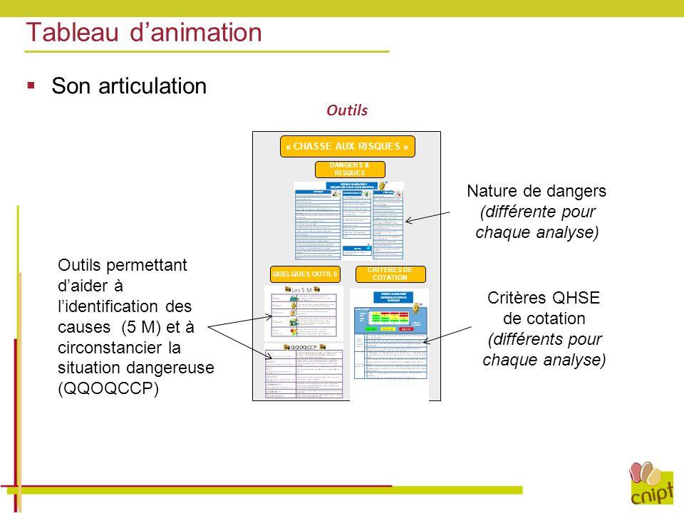 Tableau d'animation  Son articulation CRITERES DE COTATION « CHASSE AUX RISQUES » DANGERS & RISQUES QUELQUES OUTILS Outils Nature de dangers (différe