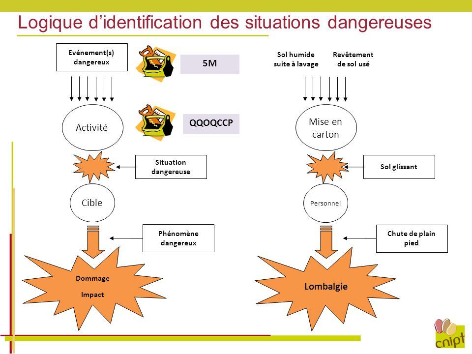 Logique d'identification des situations dangereuses Activité Cible Situation dangereuse Evénement(s) dangereux Dommage Impact 5M QQOQCCP Phénomène dan