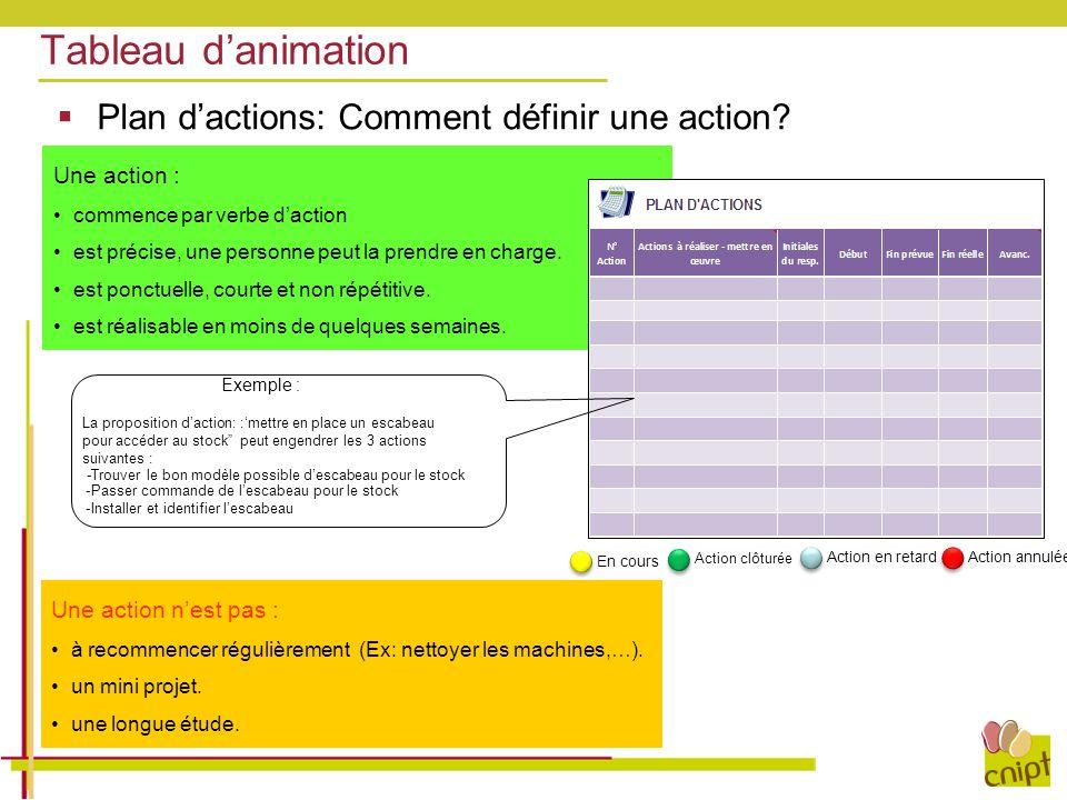  Plan d'actions: Comment définir une action? Une action n'est pas : à recommencer régulièrement (Ex: nettoyer les machines,…). un mini projet. une lo